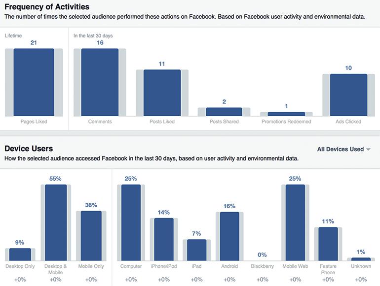 facebook-bruger